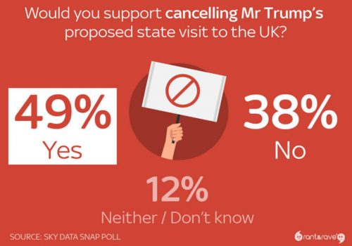 Third of Britons would back Trump-style ban in UK – Sky poll