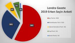 Türkçe konuşan toplumun çoğu İşçi Partisine oy verecek