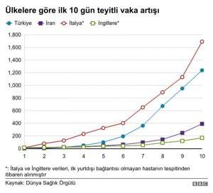 İlk vakadan itibaren 10 gün boyunca Türkiye'deki koronavirüs artış hızının diğer ülkelere kıyası