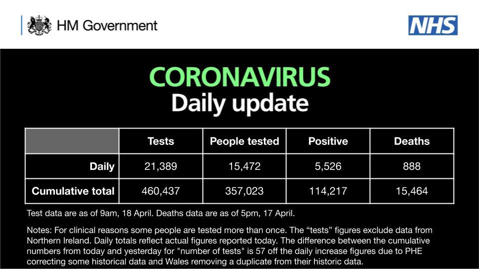 Birleşik Krallık'ta Koronavirüs: Vaka sayısı 114 bin 217, ölü sayısı 15 bin 464