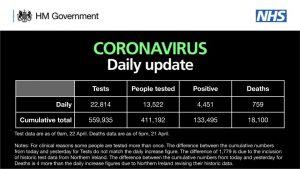 Birleşik Krallık'ta Koronavirüs: günlük ölü sayısı 759, toplam 18 bin 100