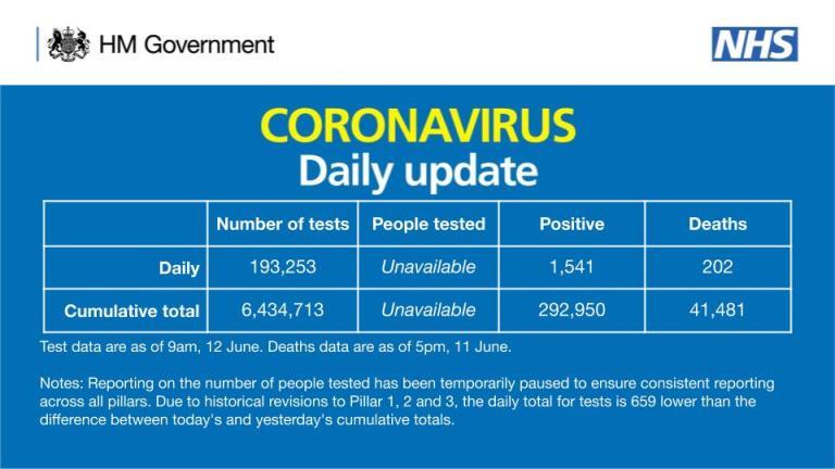 Birleşik Krallık'ta koronavirüs sebebiyle 202 kişi daha hayatını kaybetti