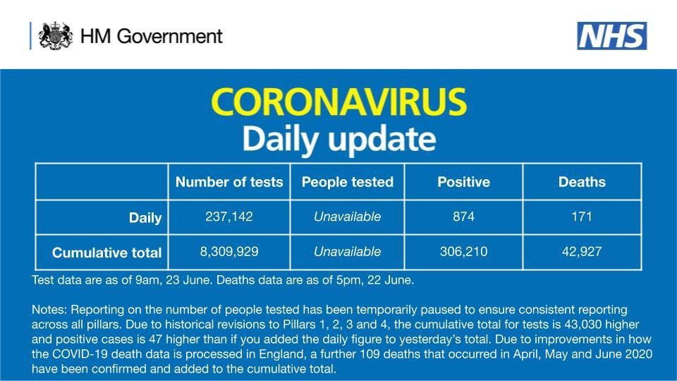 Birleşik Krallık'ta koronavirüsten 171 kişi hayatını kaybetti