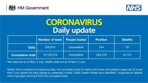 Coronavirus UK: 137 more deaths reported