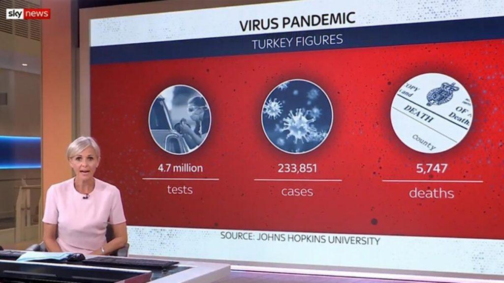 İngiliz Sky News kanalından, Türkiye'nin koronavirüs mücadelesine övgü
