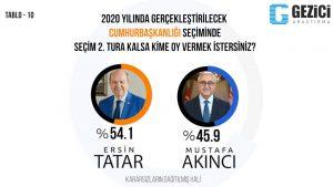 KKTC: Gezici'nin anketine göre Ersin Tatar, 2'nci turda yüzde 54,1 ile kazanıyor